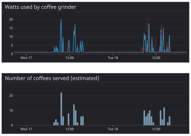 Coffee usage graphed via Datadog