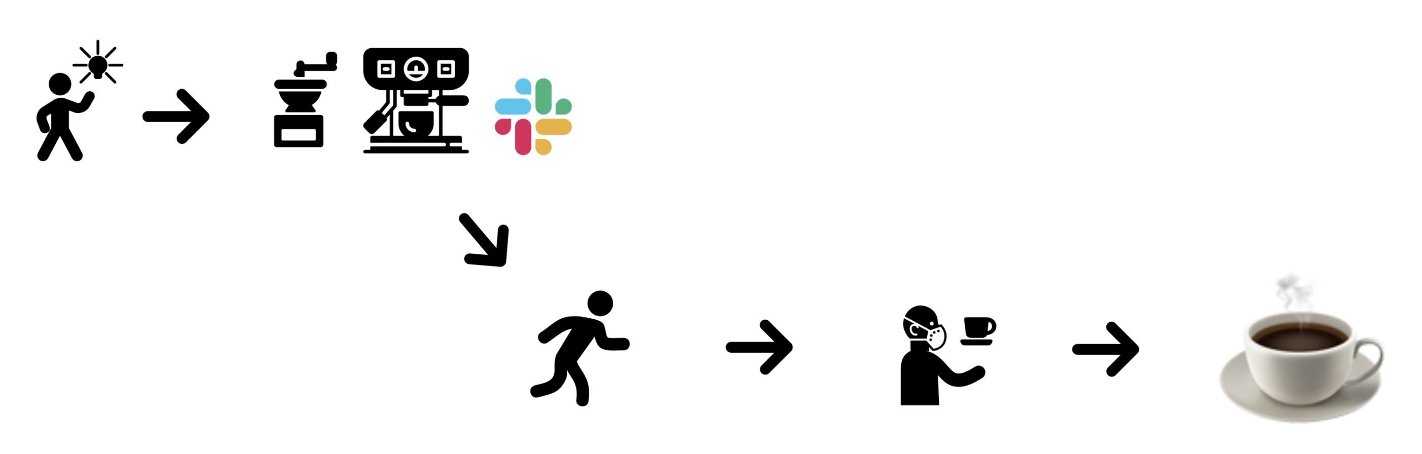 Coffee Process Diagram: idea -> brewing -> slack message