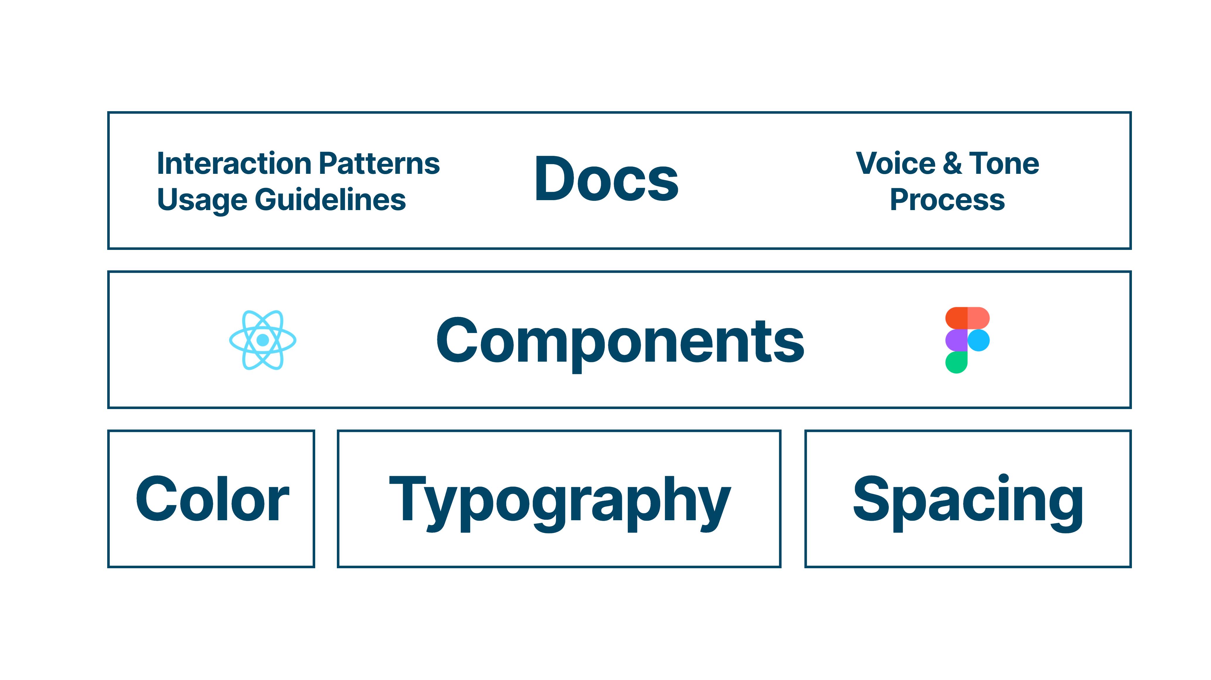 Design System Overview
