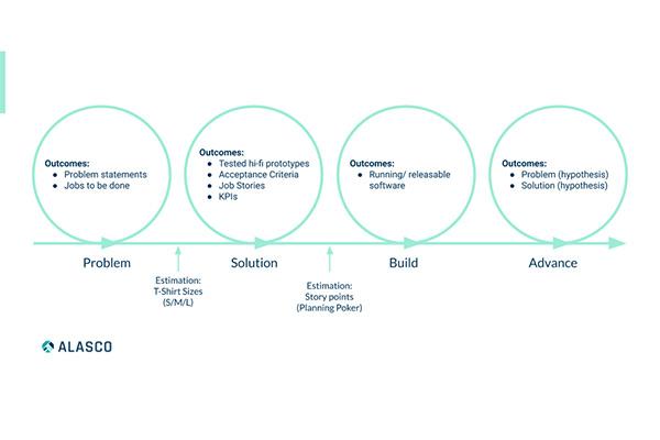 Alasco's development process