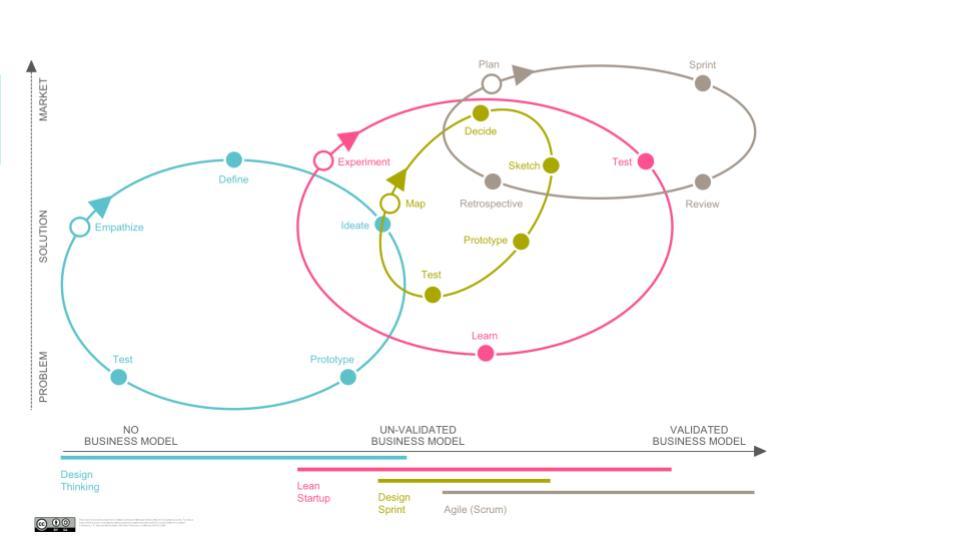 The innovation spectrum of methodologies