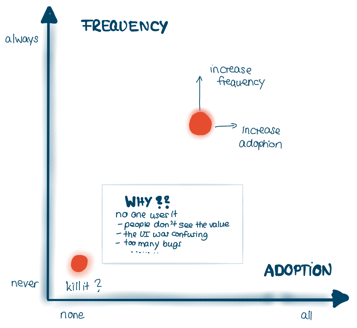 Lean UX is data-driven - adoption & frequency determine strategy