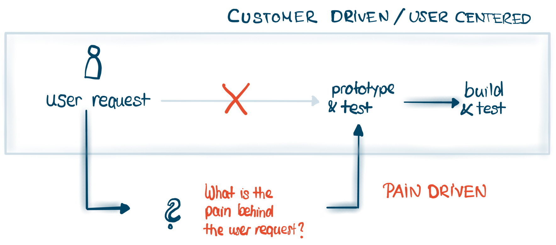 Lean UX is pain-driven - idnetify the pain the user has with the feature
