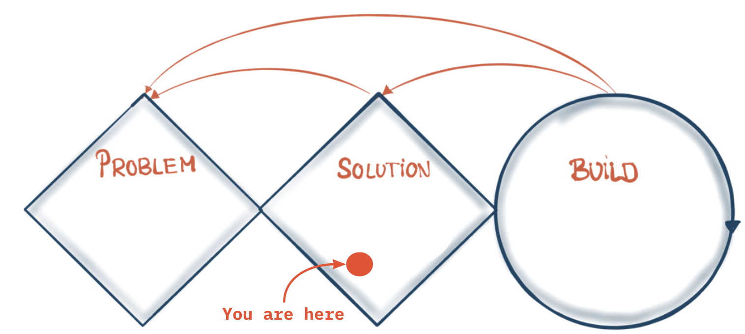 UX Research: Solution